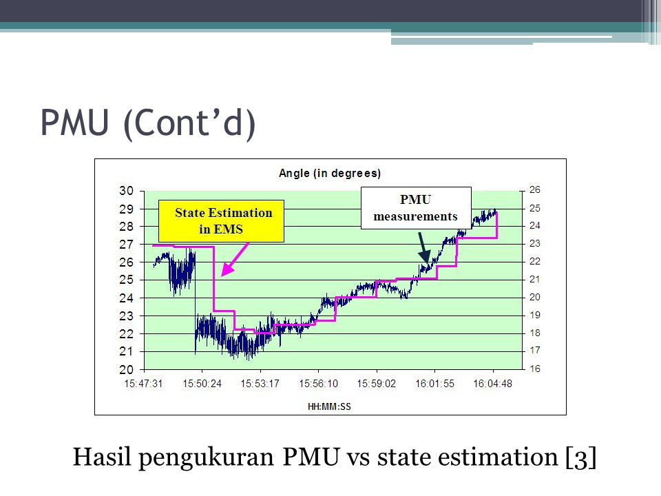 Hasil pengukuran PMU vs state estimation [3]